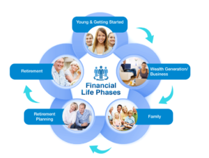 life_stage_financial_planning